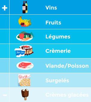 Quelles sont les gammes de température adéquates pour l'exposition des aliments ?